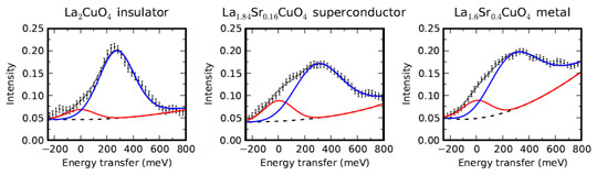 spectra of La2-xSrxCuO4 for insulating, superconducting and metallic (non-superconducting) samples