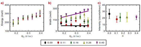 changes in the magnetic excitations in La2−xSrxCuO4 as a function of doping
