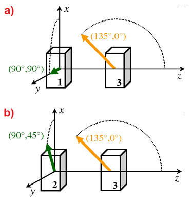 Geometrical arrangement for the (magnitude) reciprocal and the nonreciprocal case.