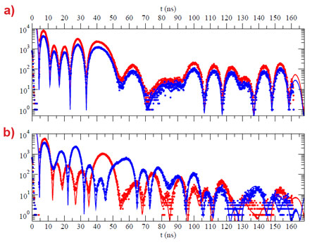 Measured and simulated NFS of synchrotron radiation time spectra.
