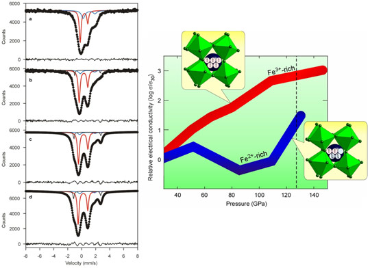 Room temperature SMS spectra are shown for Mg 0.6 Fe0.4 Si0.63 Al0.37 O3 perovskite and Influence of pressure on the high-temperature electrical conductivity