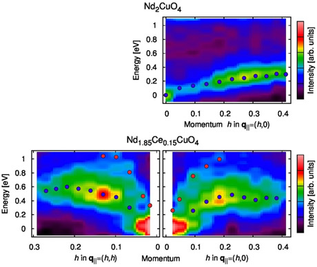 Cu L3-edge RIXS intensity map of the undoped antiferromagnetic insulator Nd2CuO4 and the electron-doped superconductor Nd1.85Ce0.15CuO4