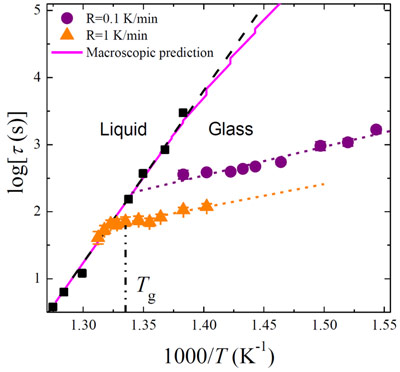 Temperature dependence of the structural relaxation time in the supercooled liquid and glassy state.