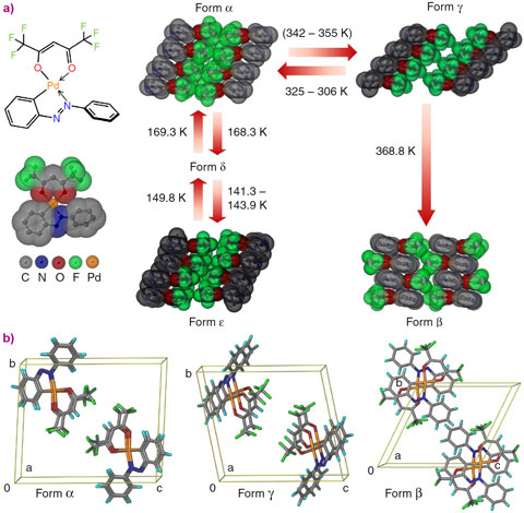 Phase transitions and crystal structures of four of the five polymorphs of PHA and crystal packing diagrams