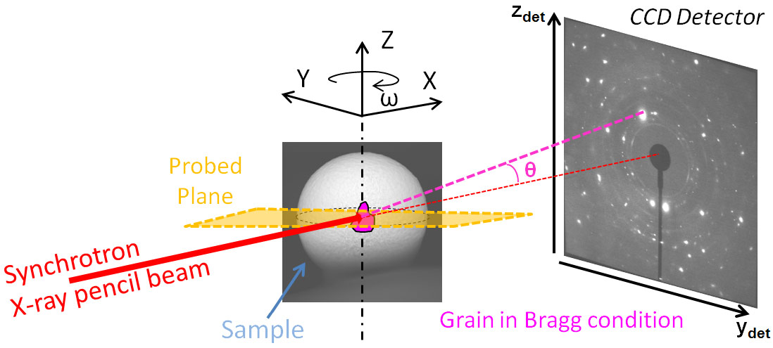 Nanodiffraction imaging of impurities in atomised particles on