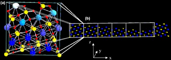 (a) Unit cell of the SrTiO3(103)-1x2 superstructure; (b)          Resulting model of a 7.2 nm long SrTiO3(103)-6x2 supercell.