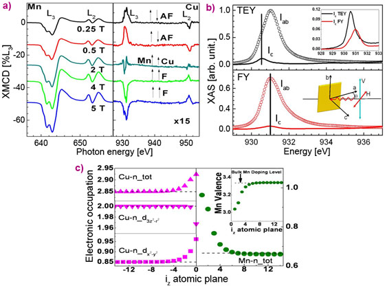 Evolution vs field of the Mn and Cu L2,3 XMCD spectra of a (LSMO)m/(LSCO)23uc multi-layer covered by a 6 nm ferromagnetic LSMO layer.