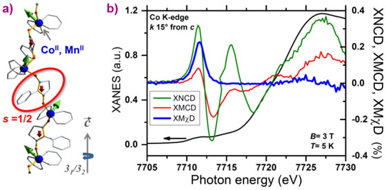 Simplified structure and X-ray absorption at the Co K-edge recorded on a single crystal.