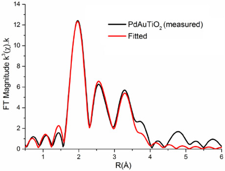Pd K-edge Fourier transformed EXAFS data for bimetallic Pd-Au on TiO2 with a random alloy structure