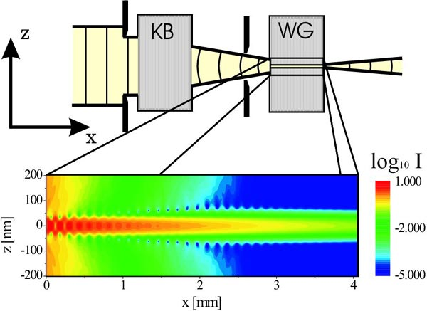 Schematic of the experimental setup: containing the 2D waveguide