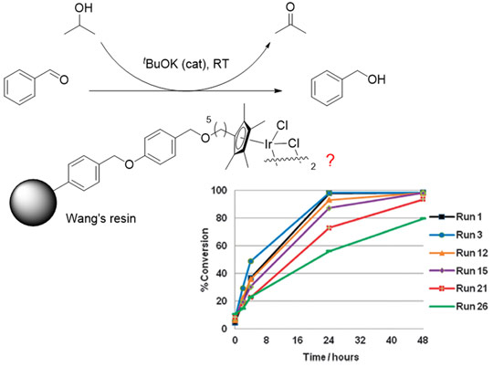 A novel immobilised catalyst for transfer hydrogenation which can be recycled up to 30 times.