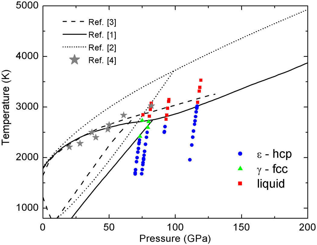 Melting Temperature Of Iron At Megabar Pressures A New