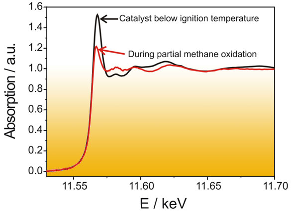 XANES spectra at the Pt L3-edge below and above the ignition temperature of the partial oxidation of methane to hydrogen and carbon monoxide