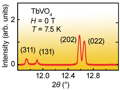 Pairs of reflections sensitive to the JT distortion in the X-ray powder diffraction spectra of TbVO4