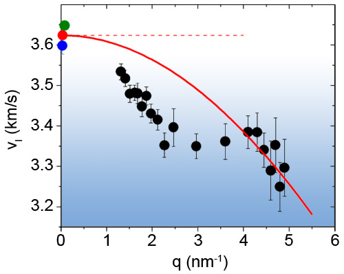 Wavevector dependence of the longitudinal sound velocity of a glass of glycerol at 150.1 K obtained using inelastic X-ray scattering