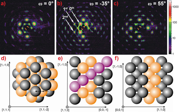 Diffraction images from a photonic crystal with their corresponding real space crystal orientations.