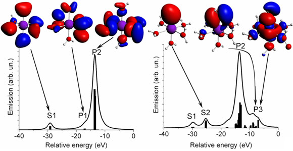Theoretical valence-to-core XES with some important molecular orbitals contributing to the spectra